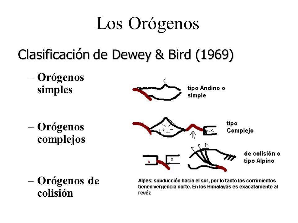 Los Orógenos Clasificación de Dewey & Bird (1969) Orógenos simples