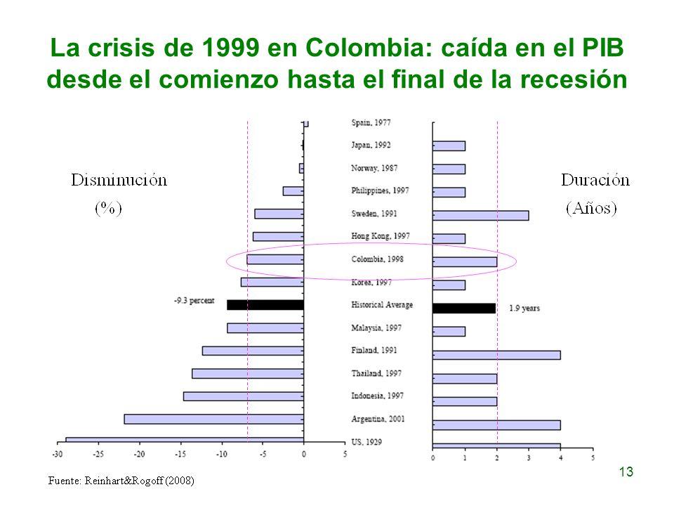 La crisis de 1999 en Colombia: caída en el PIB desde el comienzo hasta el final de la recesión