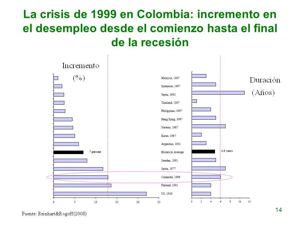 La crisis de 1999 en Colombia: incremento en el desempleo desde el comienzo hasta el final de la recesión