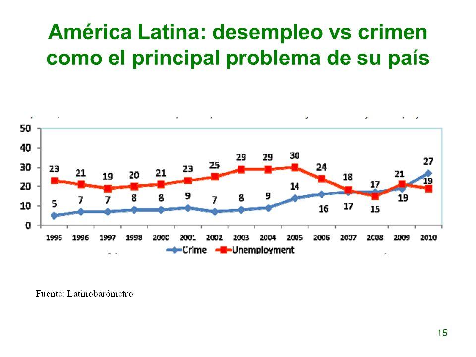 América Latina: desempleo vs crimen como el principal problema de su país