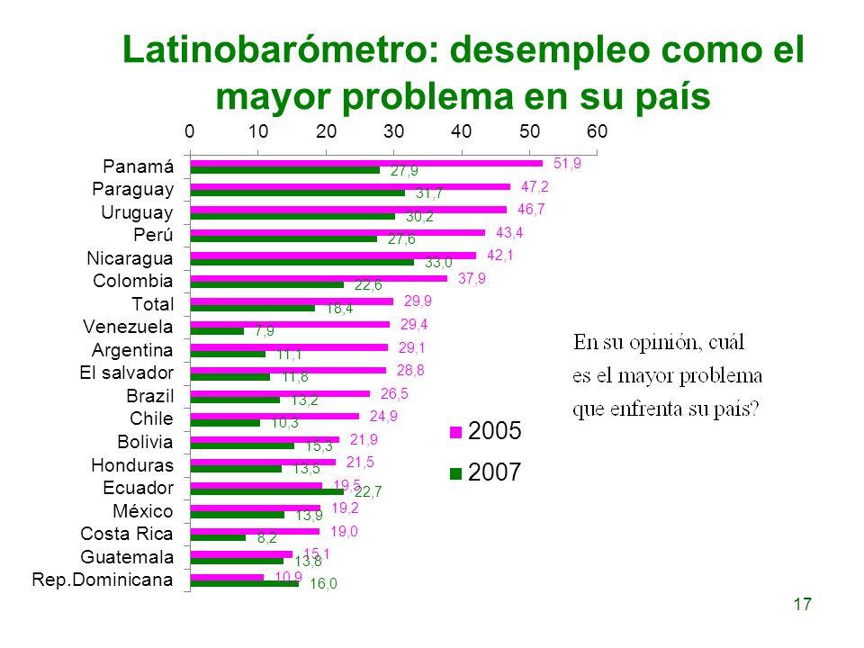 Latinobarómetro: desempleo como el mayor problema en su país