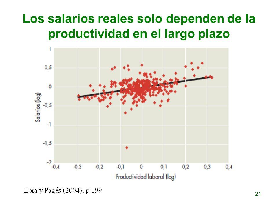 Los salarios reales solo dependen de la productividad en el largo plazo