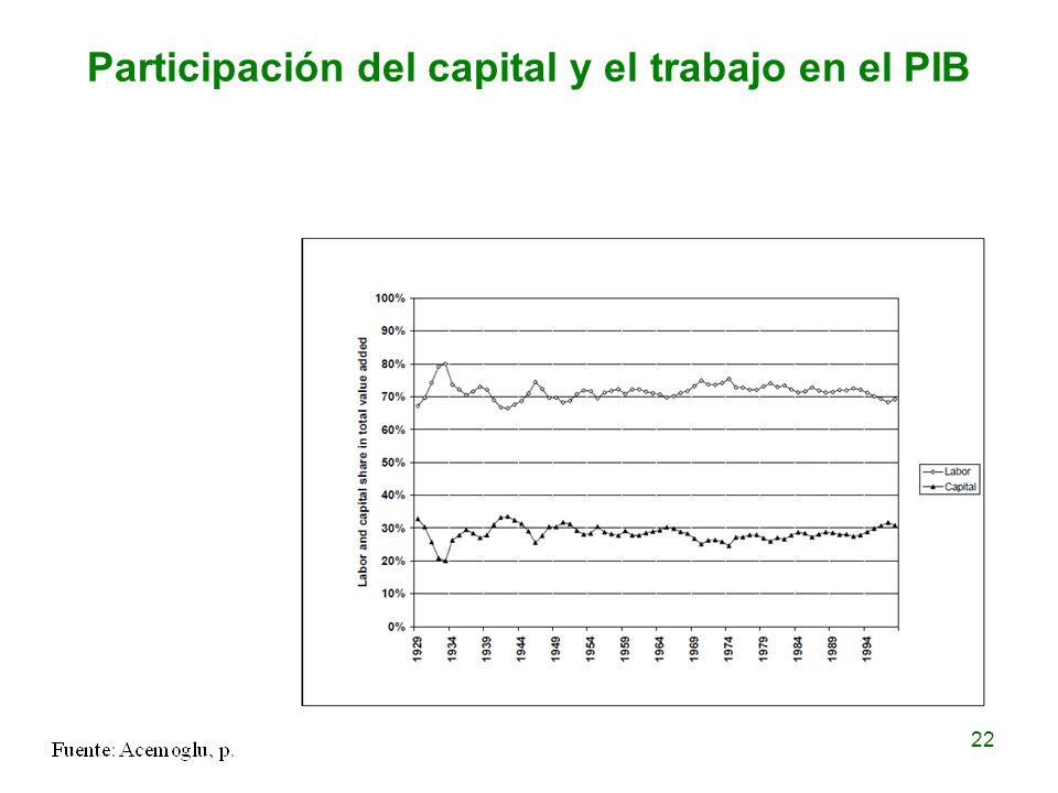 Participación del capital y el trabajo en el PIB