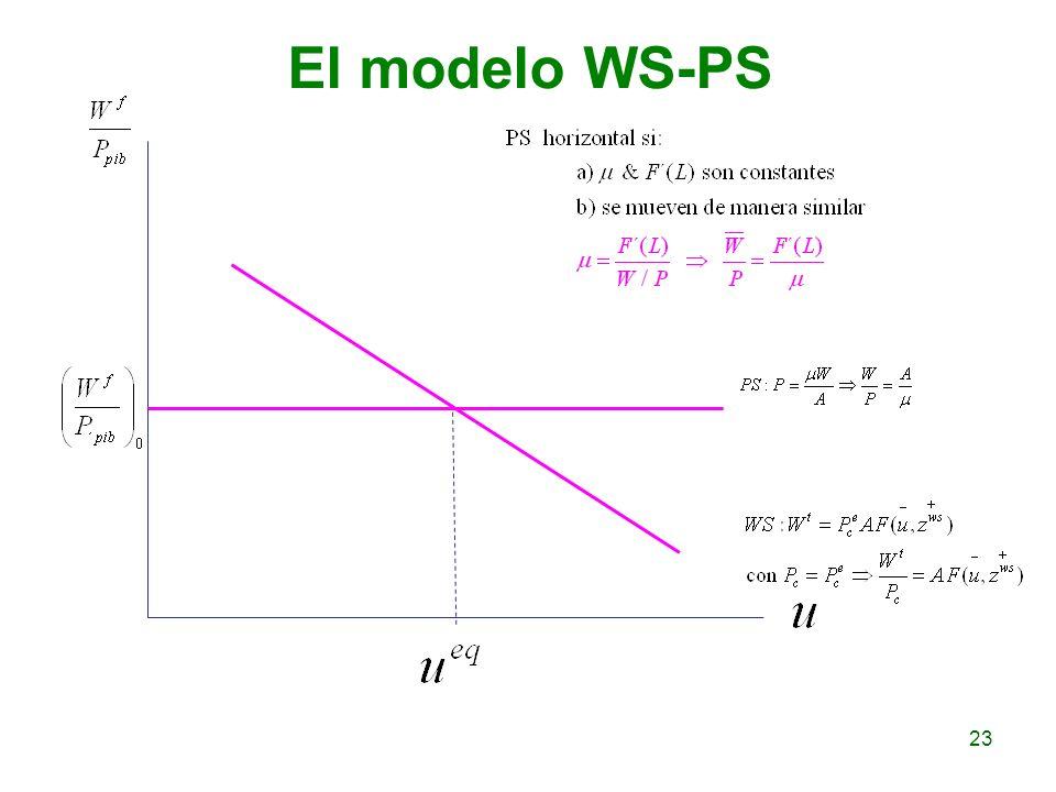 El modelo WS-PS
