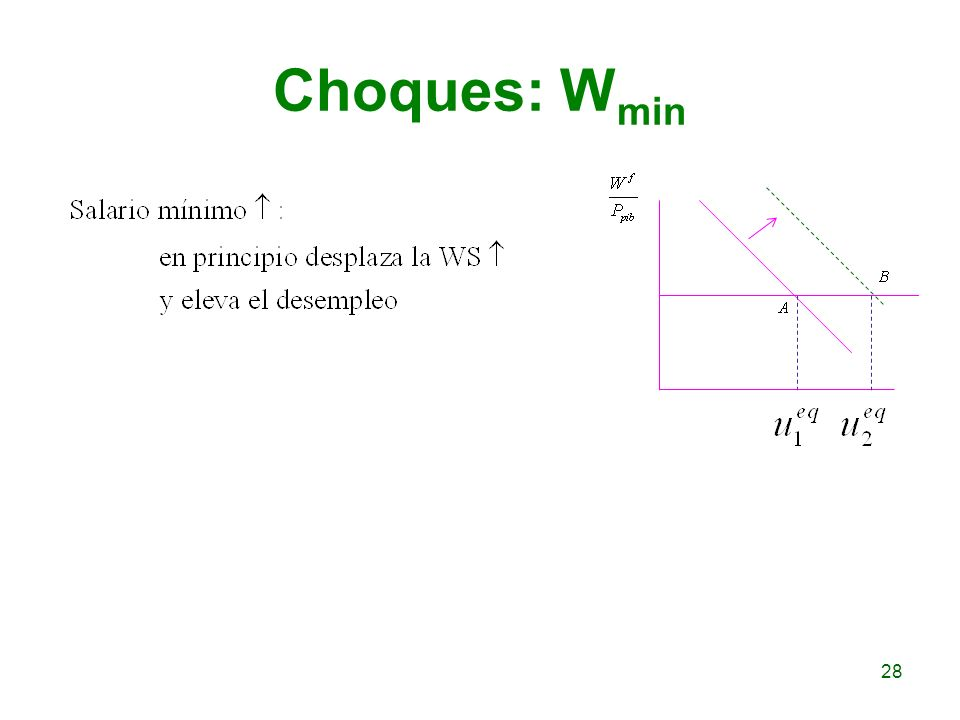 Choques: Wmin