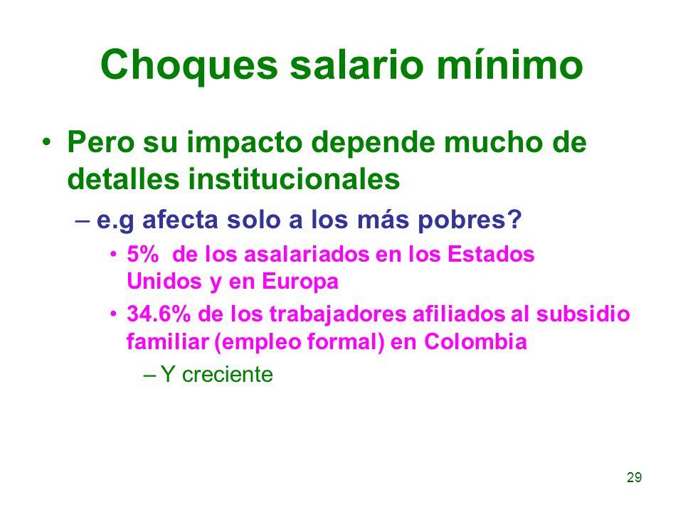 Choques salario mínimo