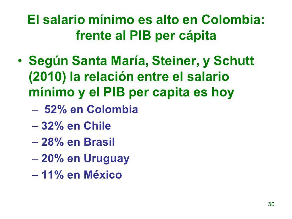 El salario mínimo es alto en Colombia: frente al PIB per cápita