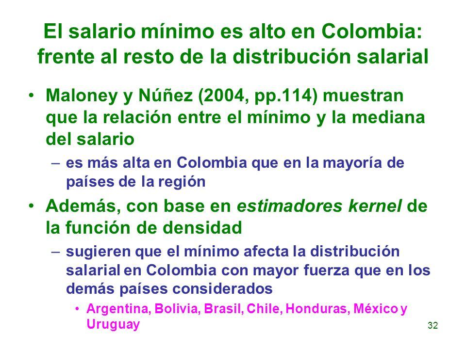 El salario mínimo es alto en Colombia: frente al resto de la distribución salarial