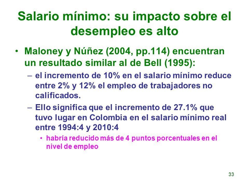 Salario mínimo: su impacto sobre el desempleo es alto