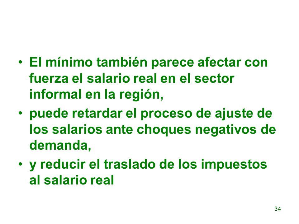 El mínimo también parece afectar con fuerza el salario real en el sector informal en la región,
