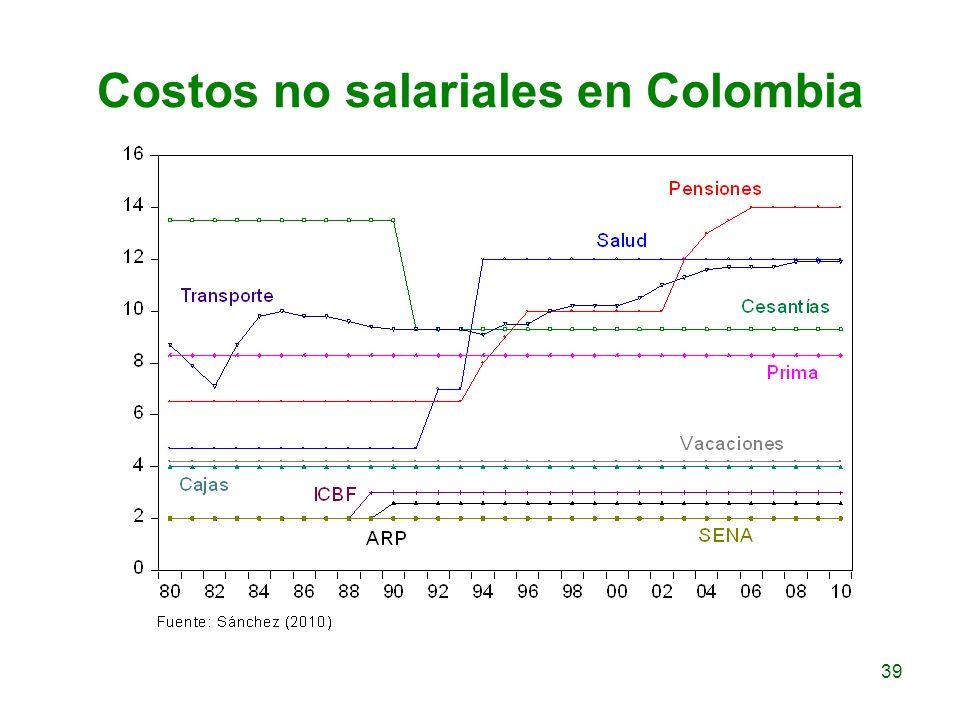 Costos no salariales en Colombia
