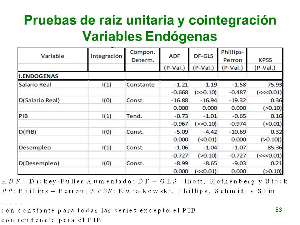 Pruebas de raíz unitaria y cointegración Variables Endógenas