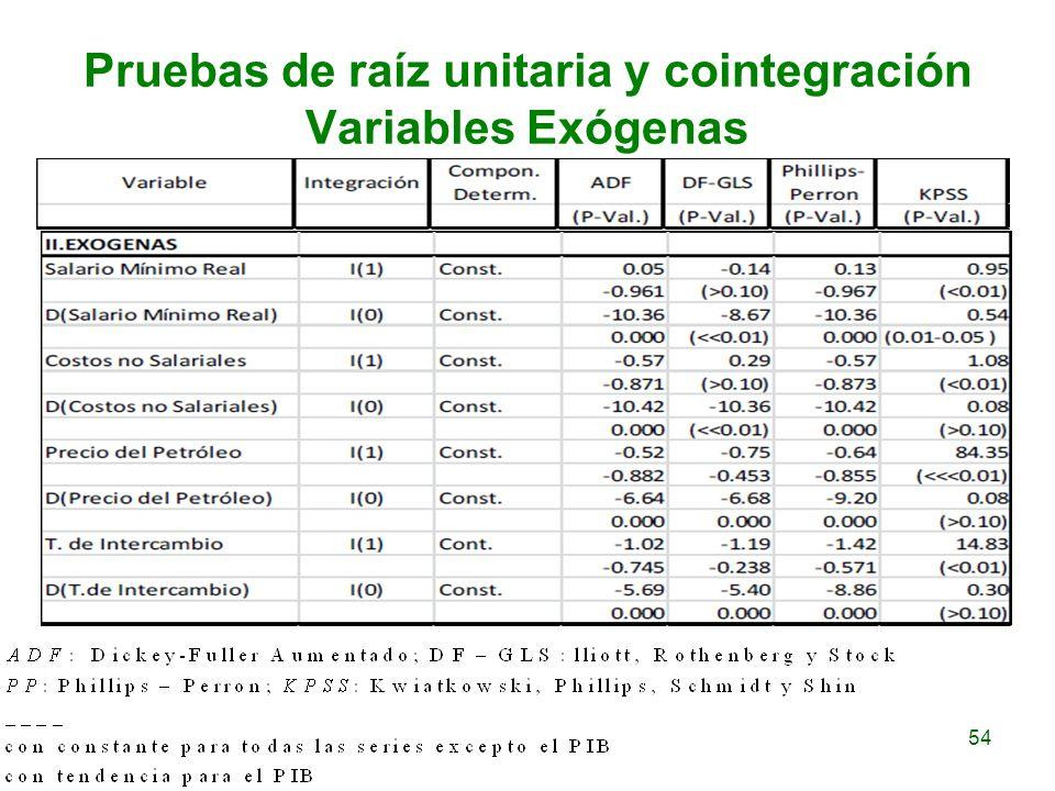 Pruebas de raíz unitaria y cointegración Variables Exógenas