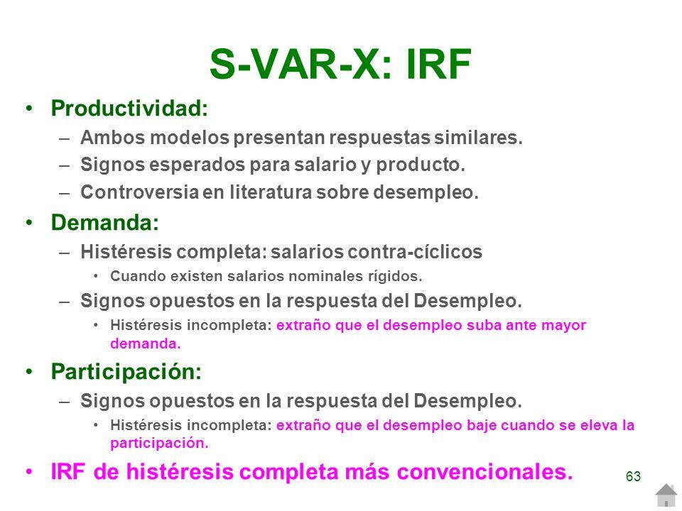 S-VAR-X: IRF Productividad: Demanda: Participación: