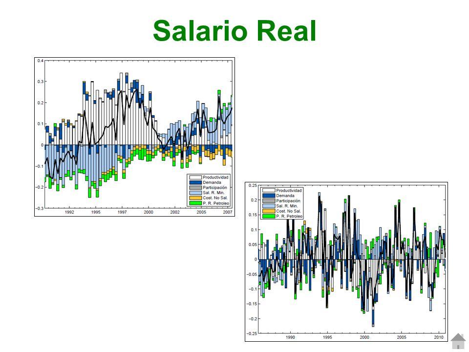 Salario Real