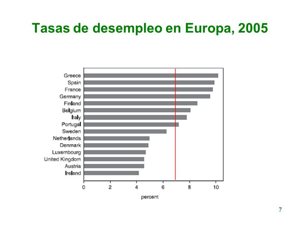 Tasas de desempleo en Europa, 2005