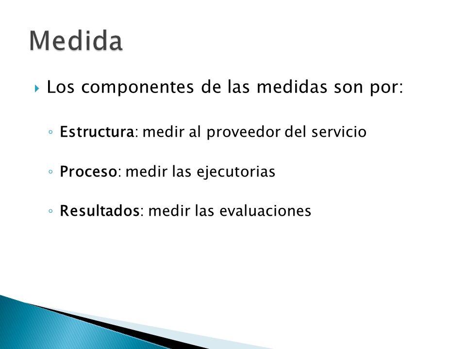 Medida Los componentes de las medidas son por: