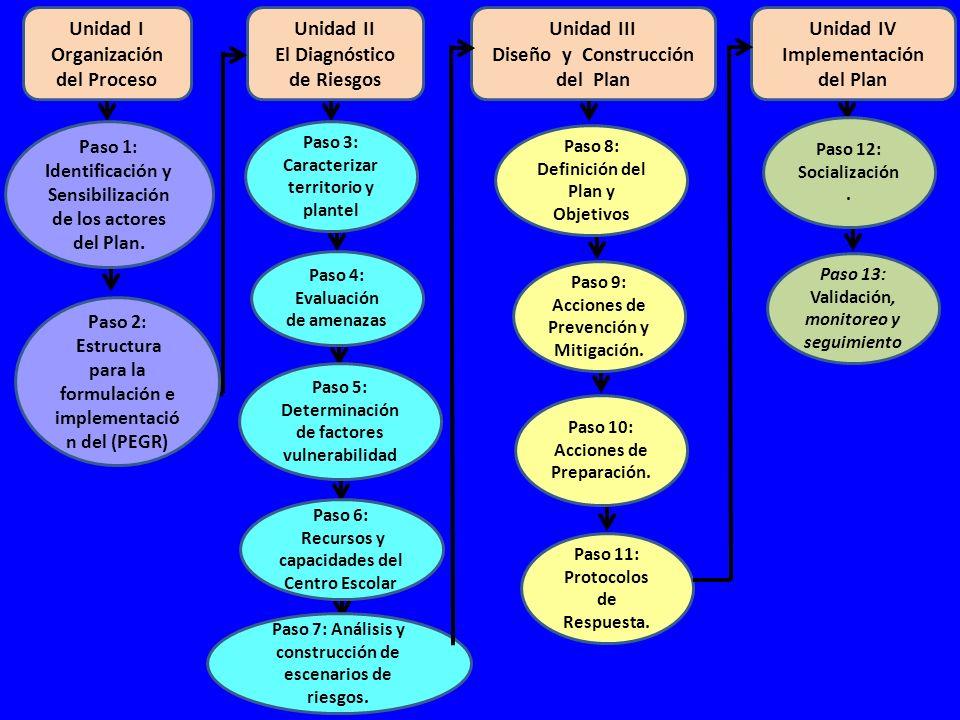 Unidad I Organización del Proceso Unidad II El Diagnóstico de Riesgos