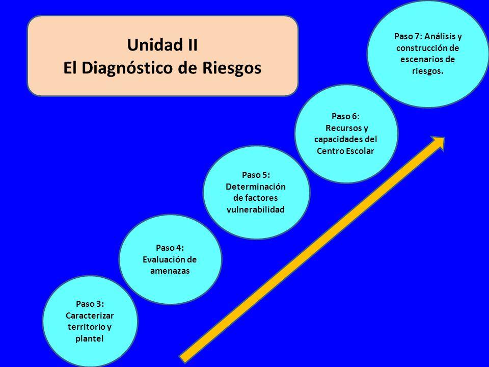 Unidad II El Diagnóstico de Riesgos