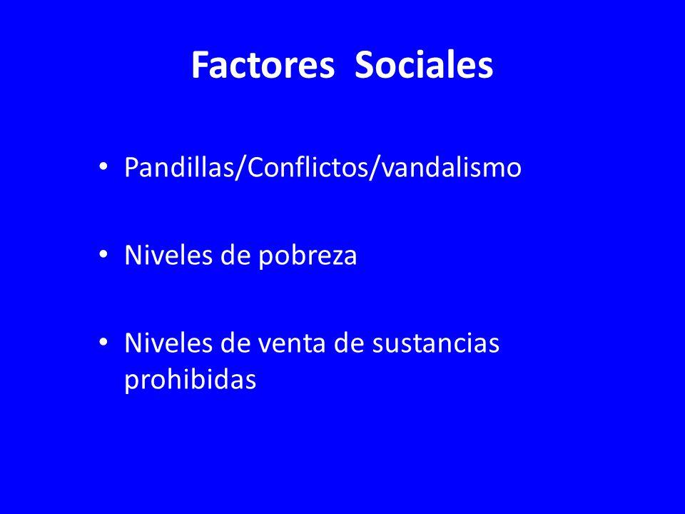 Factores Sociales Pandillas/Conflictos/vandalismo Niveles de pobreza