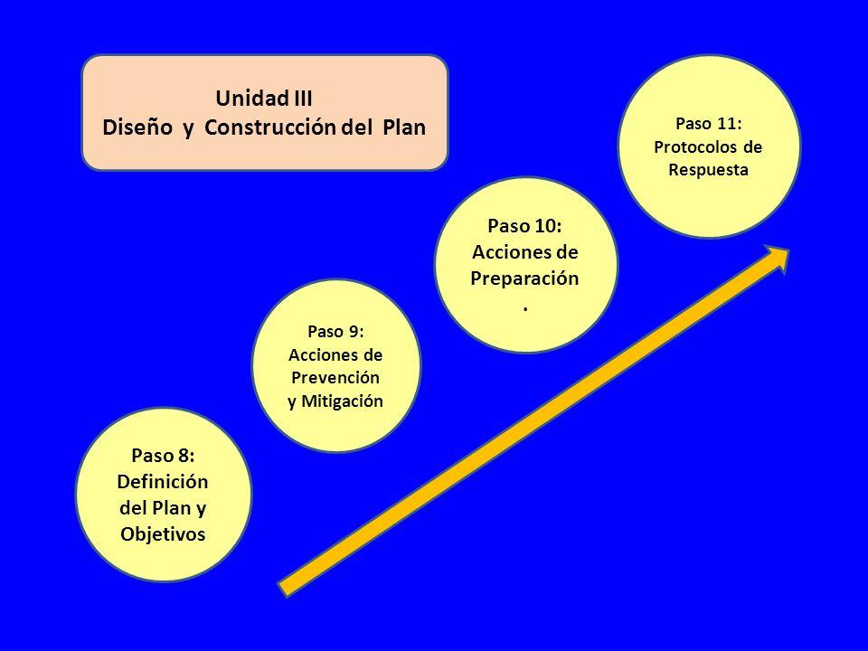 Unidad III Diseño y Construcción del Plan