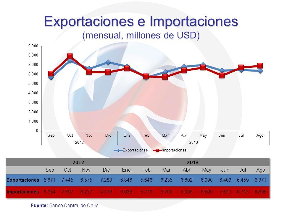 Exportaciones e Importaciones (mensual, millones de USD)