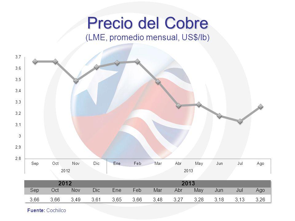 Precio del Cobre (LME, promedio mensual, US$/lb)
