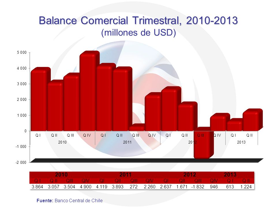 Balance Comercial Trimestral, 2010-2013 (millones de USD)