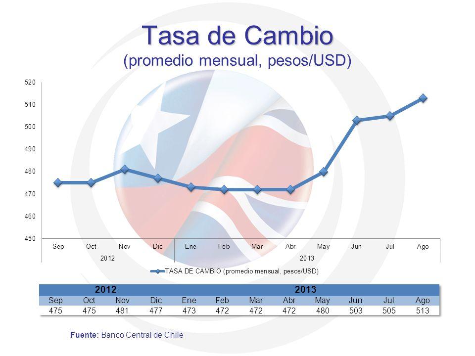 Tasa de Cambio (promedio mensual, pesos/USD)