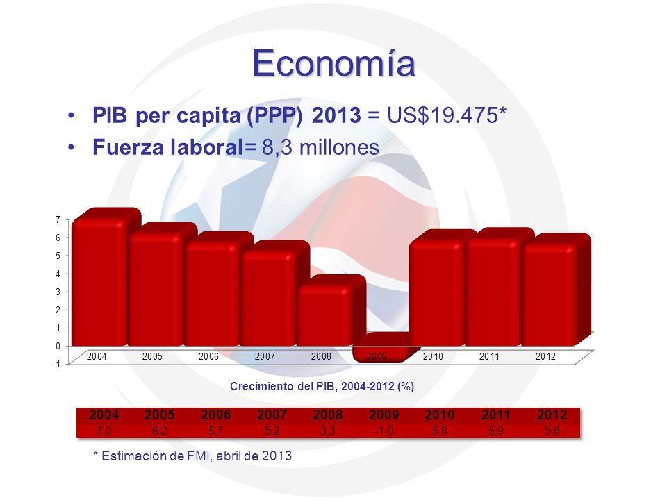 Economía PIB per capita (PPP) 2013 = US$19.475*