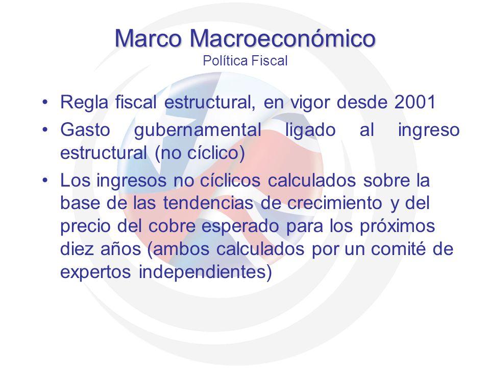 Marco Macroeconómico Política Fiscal