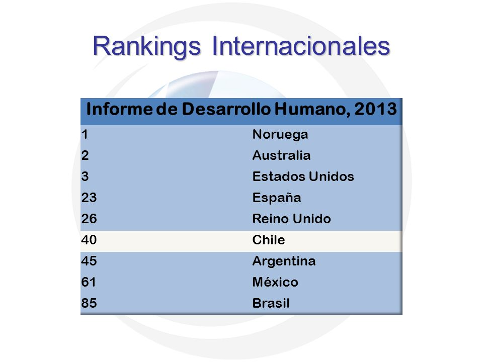 Rankings Internacionales