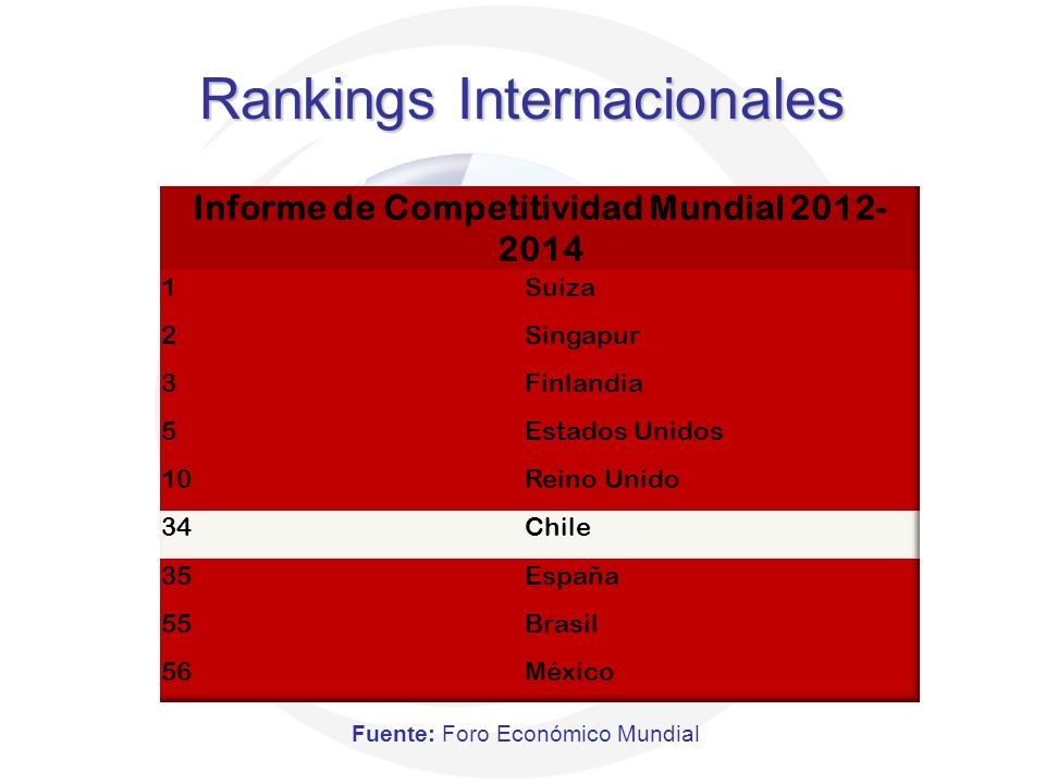Rankings Internacionales