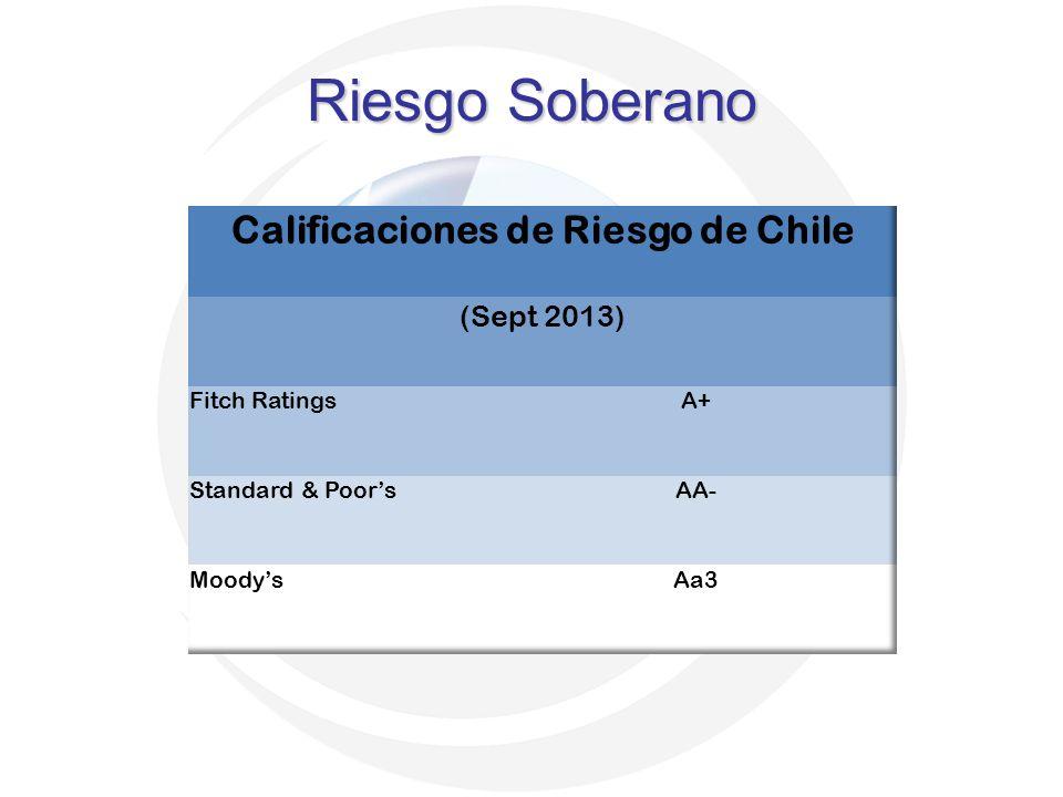 Calificaciones de Riesgo de Chile
