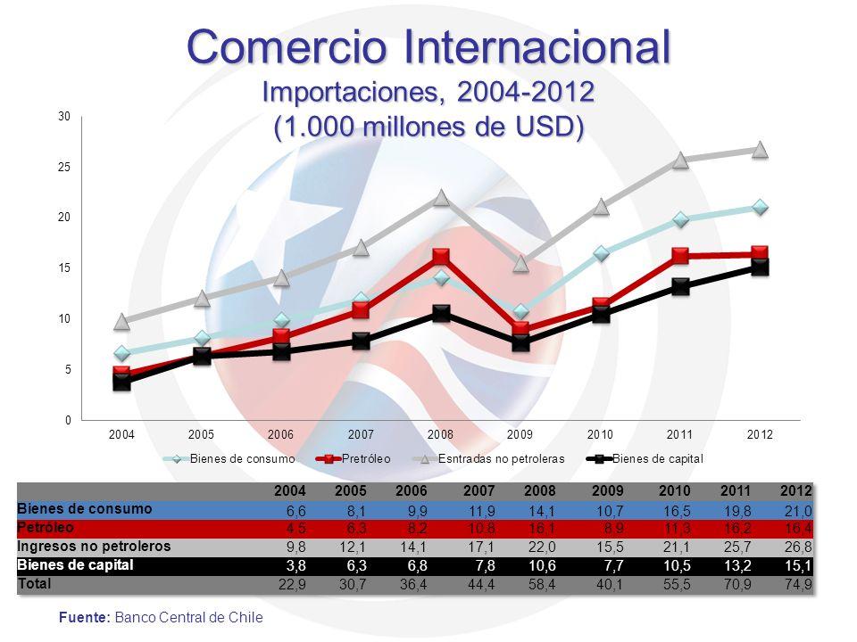 Comercio Internacional Importaciones, 2004-2012 (1