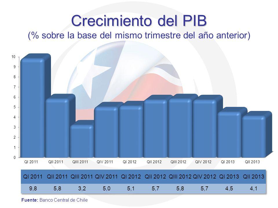 Crecimiento del PIB (% sobre la base del mismo trimestre del año anterior)