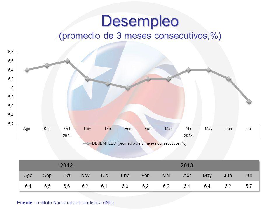 Desempleo (promedio de 3 meses consecutivos,%)