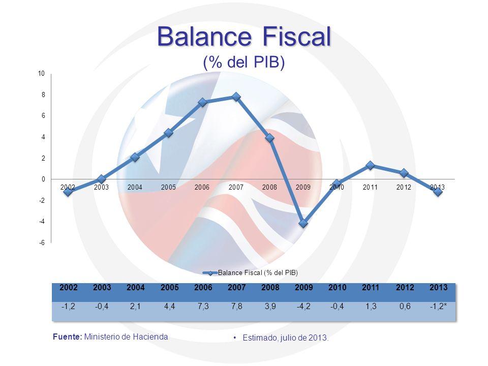 Balance Fiscal (% del PIB)