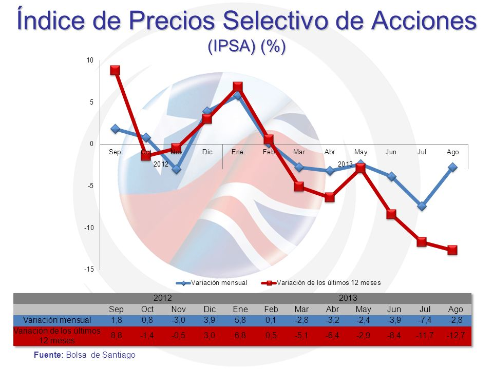 Índice de Precios Selectivo de Acciones (IPSA) (%)