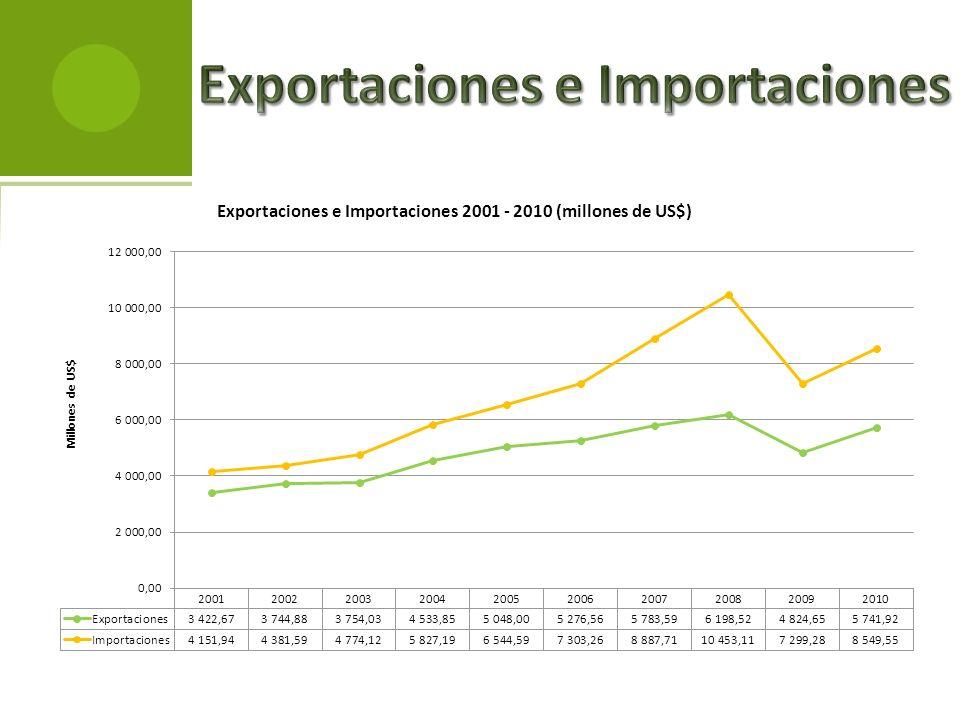 Exportaciones e Importaciones