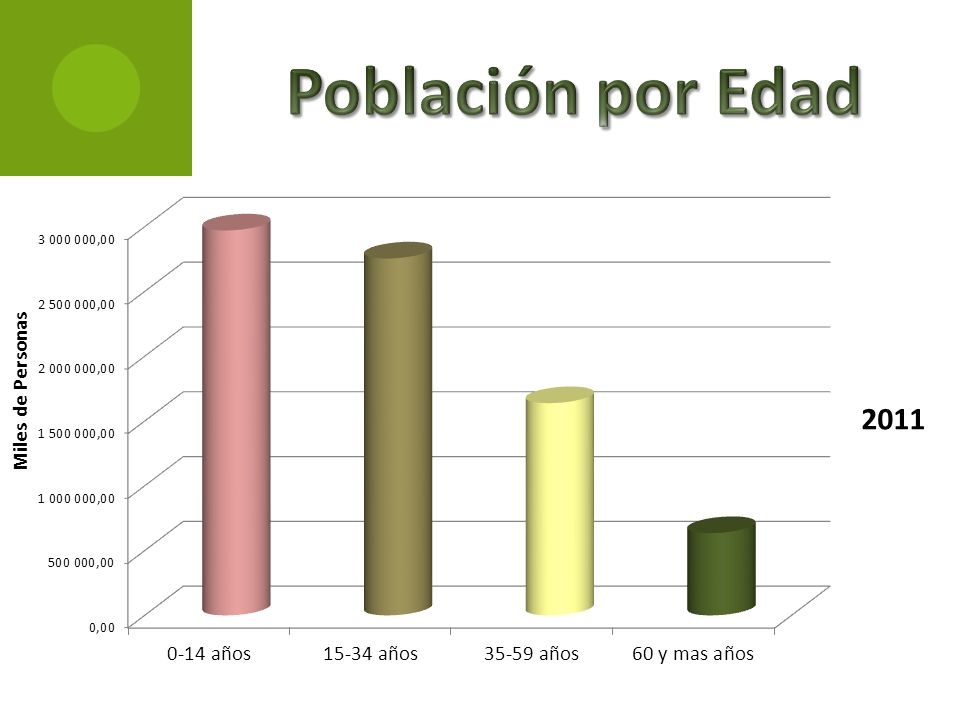Población por Edad
