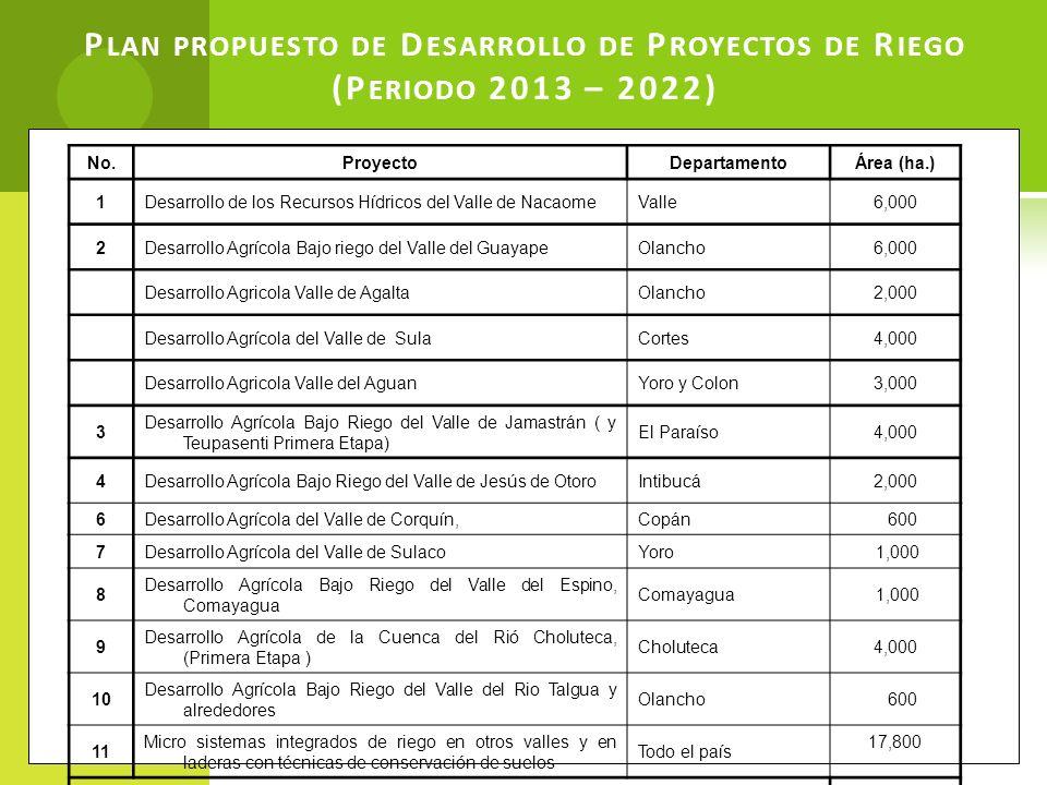 Plan propuesto de Desarrollo de Proyectos de Riego (Periodo 2013 – 2022)