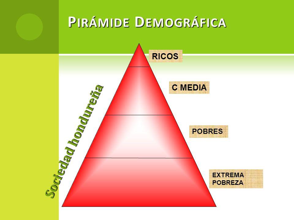 Pirámide Demográfica Sociedad hondureña RICOS C MEDIA POBRES