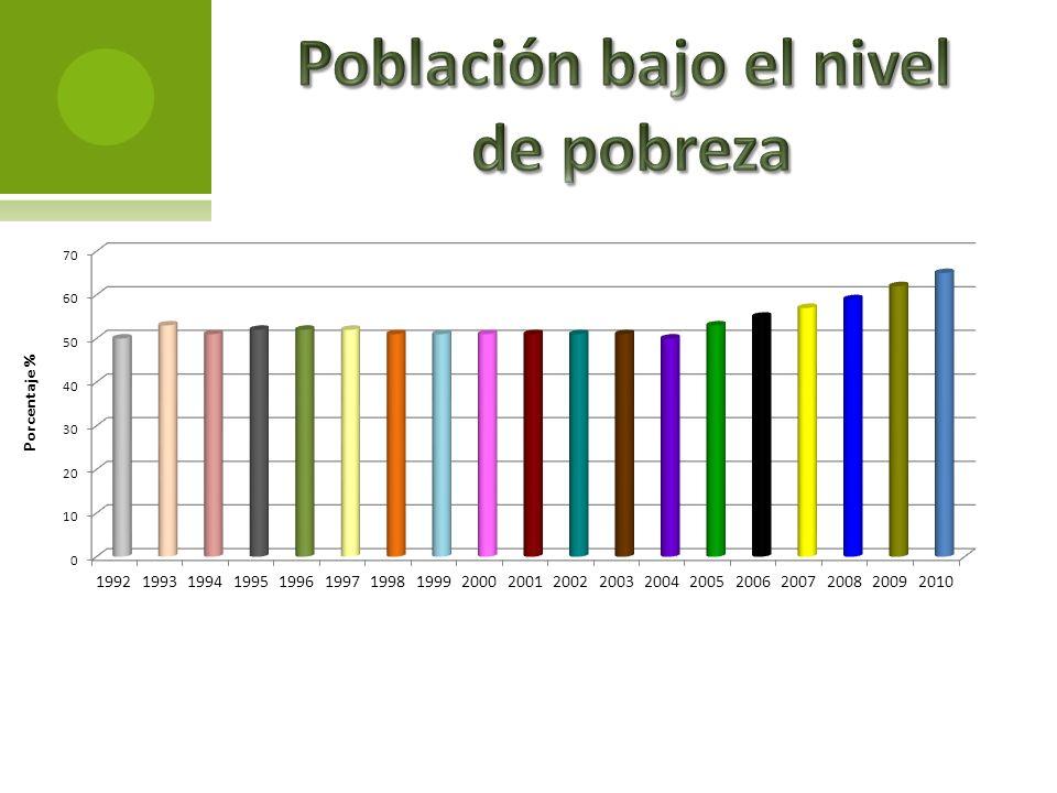 Población bajo el nivel