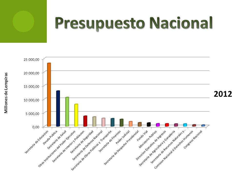 Presupuesto Nacional