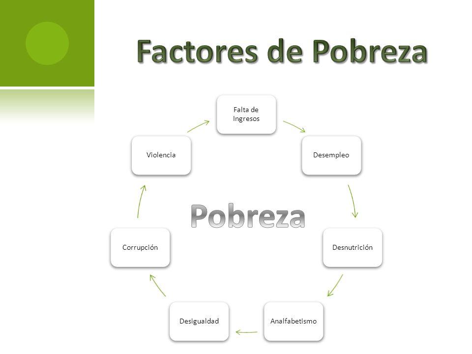 Factores de Pobreza Pobreza