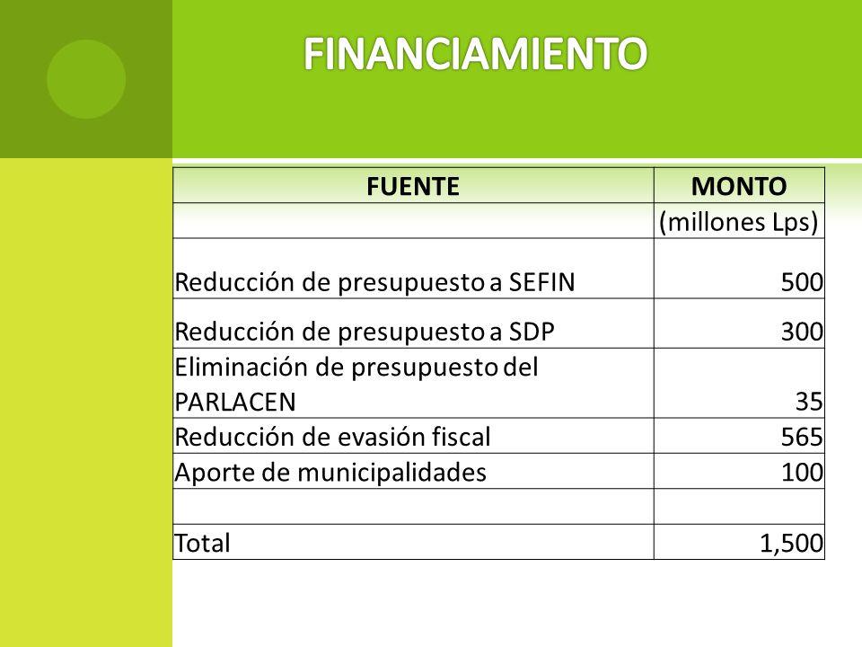 FINANCIAMIENTO FUENTE MONTO (millones Lps)