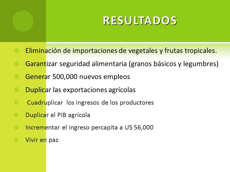 RESULTADOS Eliminación de importaciones de vegetales y frutas tropicales. Garantizar seguridad alimentaria (granos básicos y legumbres)