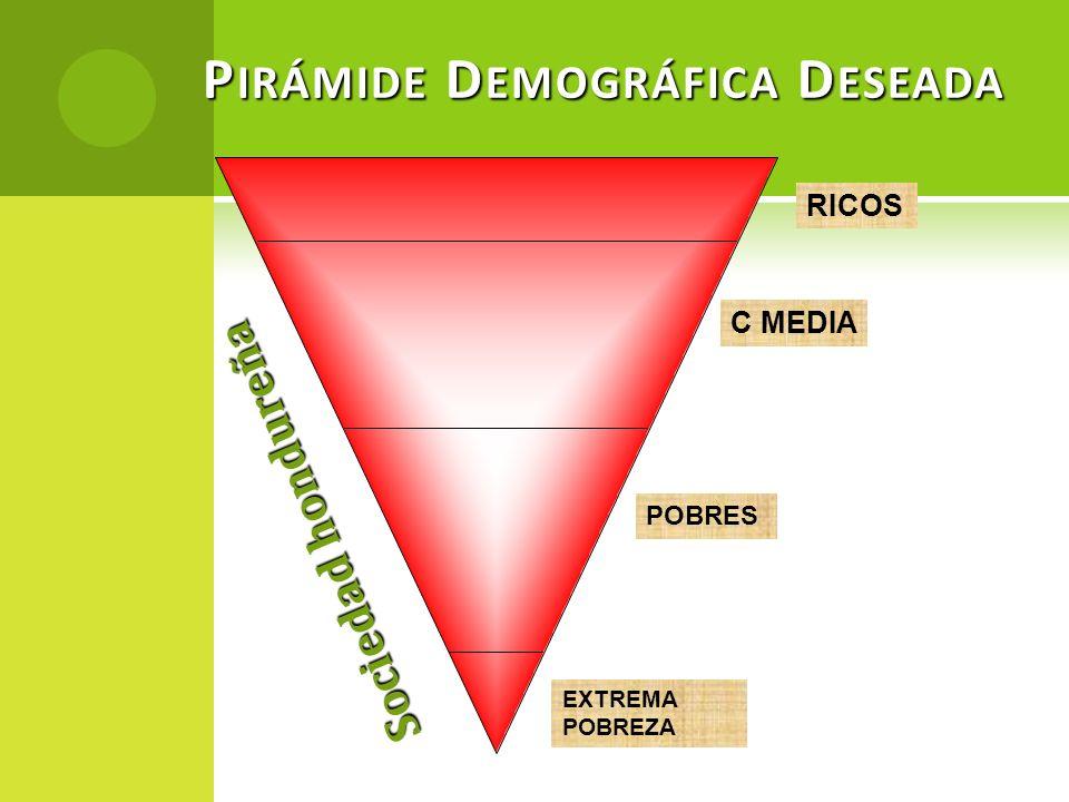 Pirámide Demográfica Deseada