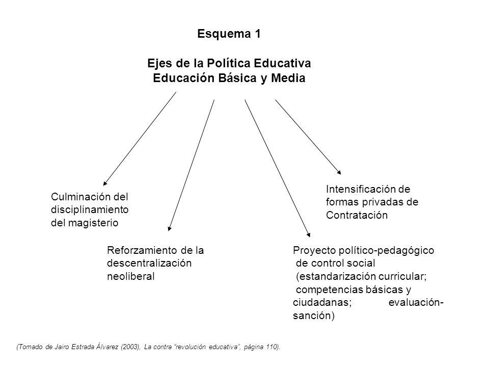 Ejes de la Política Educativa Educación Básica y Media